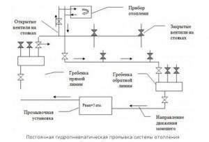 Гидропневматическая промывка. Схема подключения.