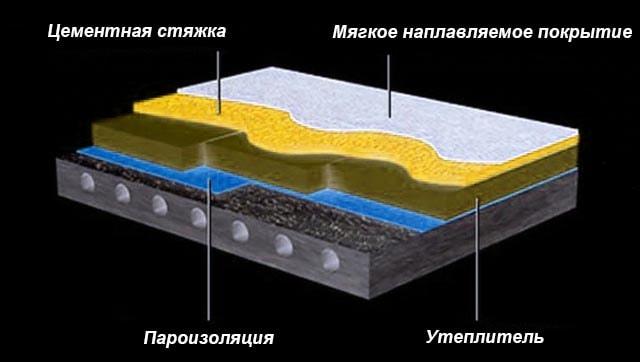 Чем утеплять потолок